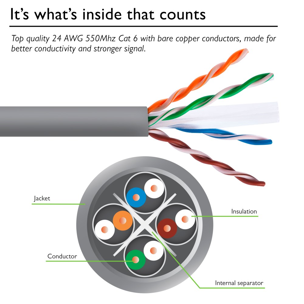 medium resolution of gearit 1000 feet bulk cat6 ethernet cable cat 6 550mhz 24awg full cat 5 network wiring diagram cat 6 24 awg cable wiring diagram