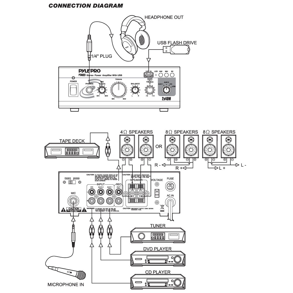 medium resolution of pyle ptau23 mini stereo power amplifier 2 x 40 watt with usb aux cd mic inputs walmart com