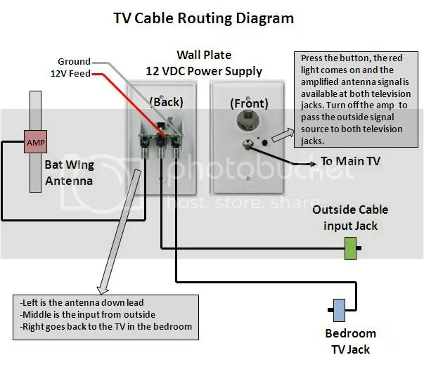 home cable tv wiring diagram 220v plug 3 wire diagrams sgo vipie de winegard satellite dish data schema rh 16 14 schuhtechnik much jones
