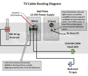 RVNet Open Roads Forum: Tech Issues: How to trace TV coax