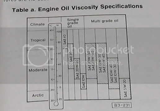 What engine oil should I use in a 1600 Volkswagen air