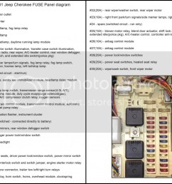 99 jeep cherokee fuse panel diagram wiring diagram mega 1999 jeep cherokee interior fuse diagram 2000 [ 1024 x 819 Pixel ]