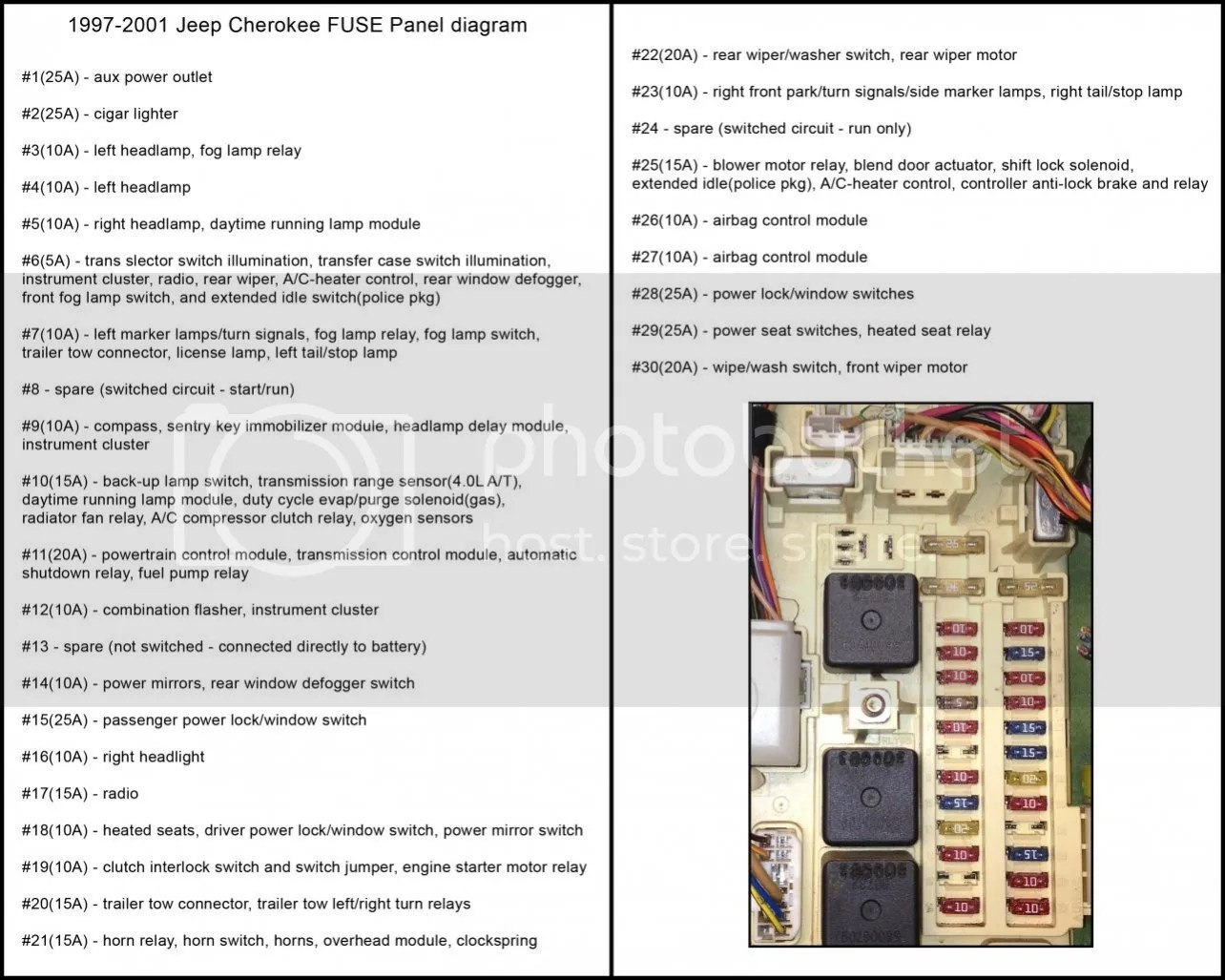 hight resolution of 2000 jeep cherokee fuse box diagram wiring diagram review 1998 grand cherokee fuse box diagram 98 jeep cherokee fuse panel diagram