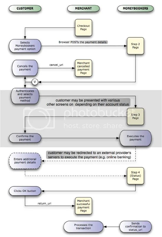 moneybookers_payment_gateway_details_interaction_diagram