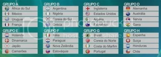 Grupos Copa 2010