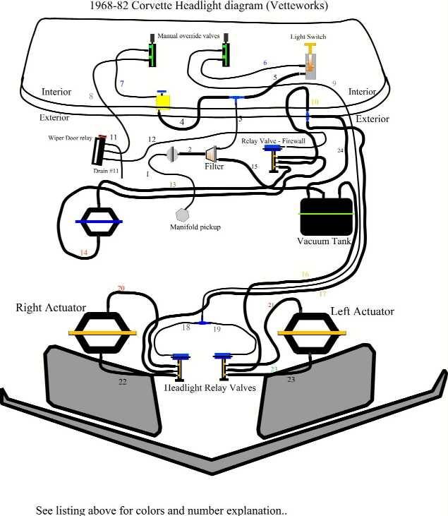 1973 Corvette C3 Headlight Vacuum Diagram. Corvette. Auto