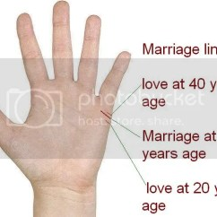 Palmistry Diagram Marriage Line Wiring For Neutral Safety Switch Find Out Your Age Of By Yourself Figure