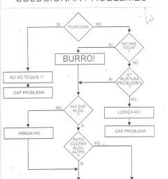 diagrama de flux para solucionar problemas  [ 800 x 1045 Pixel ]