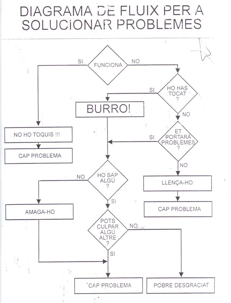 hight resolution of diagrama de flux para solucionar problemas