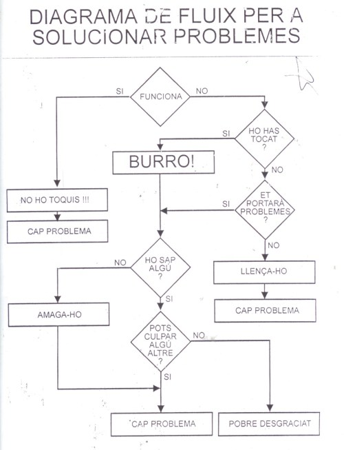 small resolution of diagrama de flux para solucionar problemas