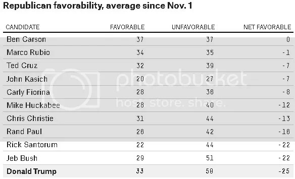 photo Trump Unfavorables_zpsojqr10fg.jpg
