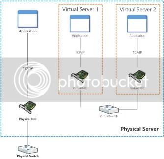 Private Virtual Switch