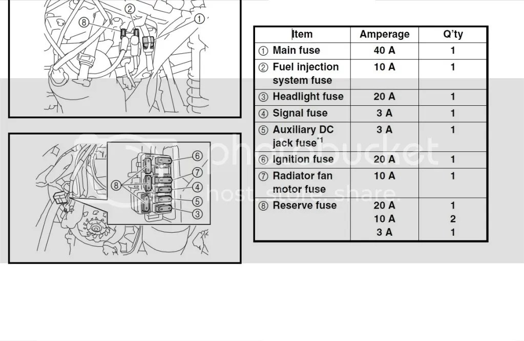 Fault Codes, Relay/Fuse Location, Wire diagram
