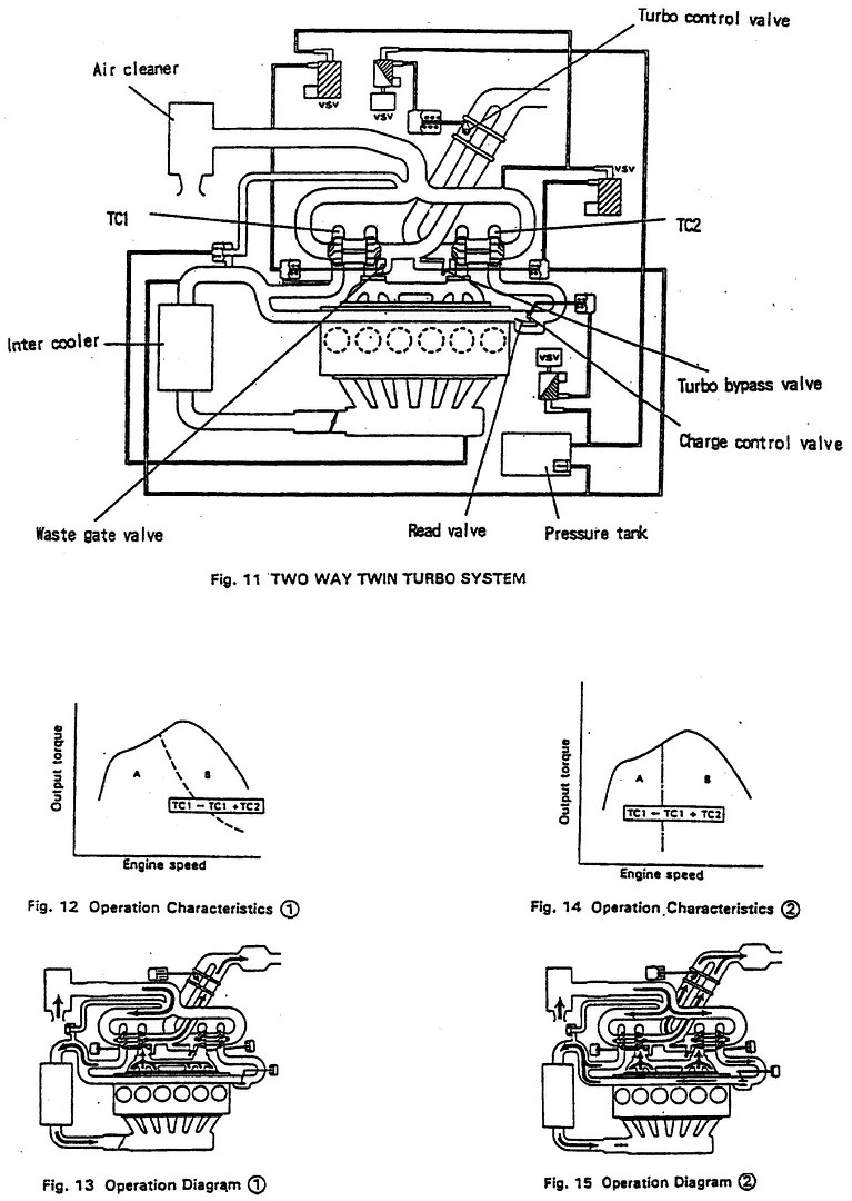 SAE Article: Development of Toyota's JZ Type Engine Series