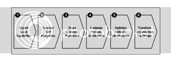 strategi, integrasi informasi