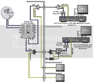 Need Wiring Diagram For Outside Boxes To Inside | Dish