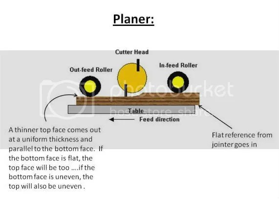 Planer And Jointer Difference