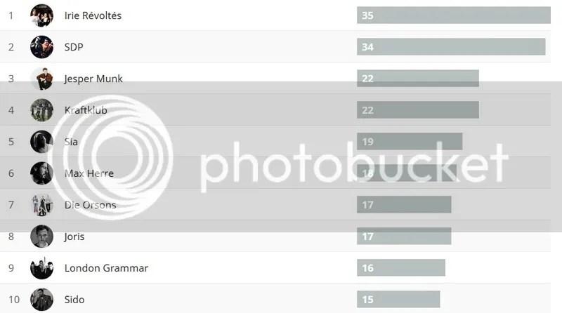 photo Wochencharts 31.01.- 07.02.16_zpsqsc5yk4r.jpg