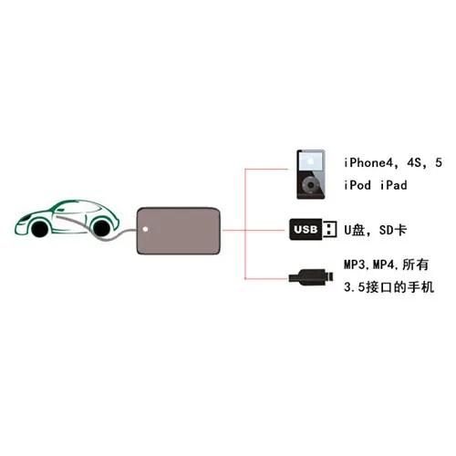Auto Interface USB MP3-Player AUX In Adapter für VW Skoda