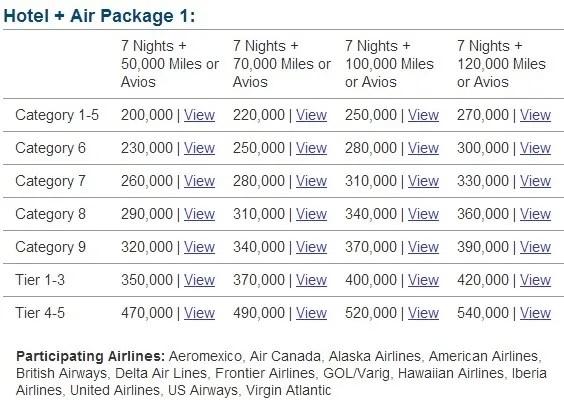 Marriott Travel Package Aadvantage Points Transfer