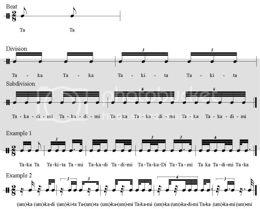 Need Help In Learning And Understanding Advanced Rhythm