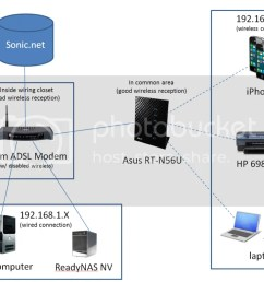 adsl modem and wap on separate networks help anandtech forums wiring adsl modem wireless  [ 1024 x 780 Pixel ]