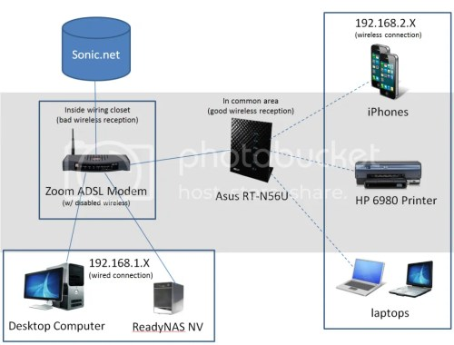 small resolution of adsl modem and wap on separate networks help anandtech forums wiring adsl modem wireless