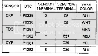 obd2a to obd2b wiring diagram electric quad bike code 9 cylinder position sensor honda tech forum discussion the diagrams you posted are for an obd1 ecu