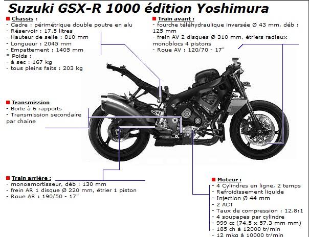 Gsxr 1000 Yoshimura Edition