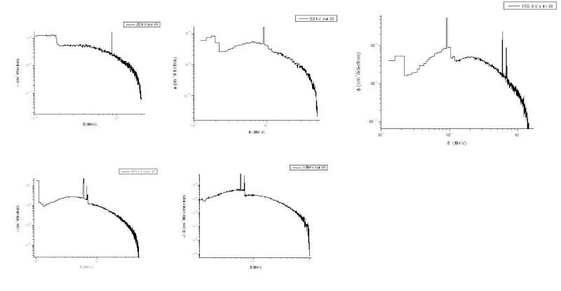 spectre de générateurs X : Simulation de différents