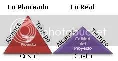 Triángulo del Proyecto