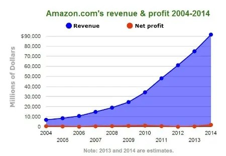 Amazon Revenue - Profit