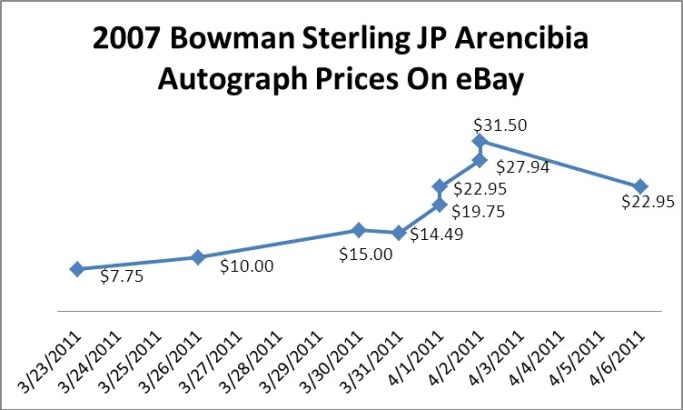 2007 Bowman Sterling JP Arencibia Autograph Prospect Card Price Graph