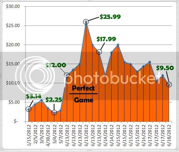 2002 Matt Cain Bowman Chrome Draft Picks RC Price Graph