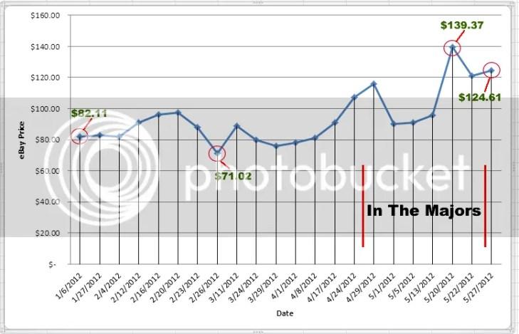 2009 Bowman Chrome Draft Mike Trout Price Graph