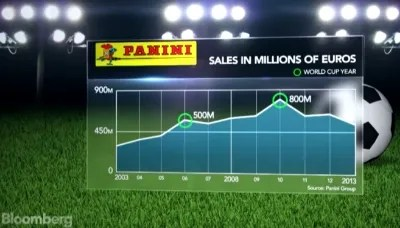 Panini Group Sales 10 Year