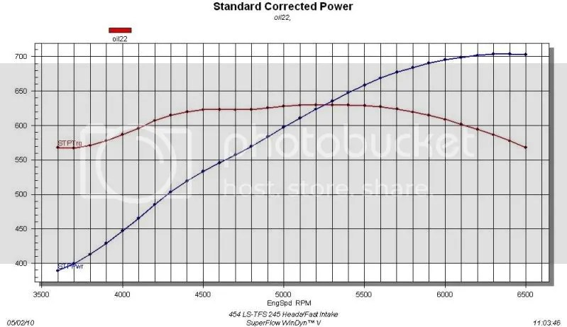 454 with TFS 245's/Fast 102 makes 705hp/630tq