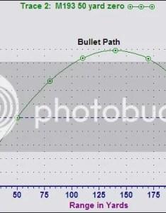 Also the santose improved battlesight zero is  yard meter your experience   ar rh
