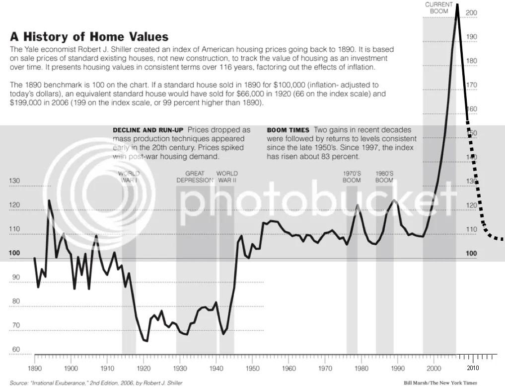saupload_case_shiller_chart_updated.png Real Estate Market Outlook image by dsordelet