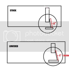 here s a crappy diagram to illustrate my point the sway bar should not have moved as it does in my crappy diagram but hopefully you get the idea  [ 1024 x 866 Pixel ]