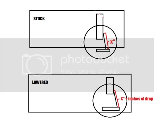 small resolution of here s a crappy diagram to illustrate my point the sway bar should not have moved as it does in my crappy diagram but hopefully you get the idea
