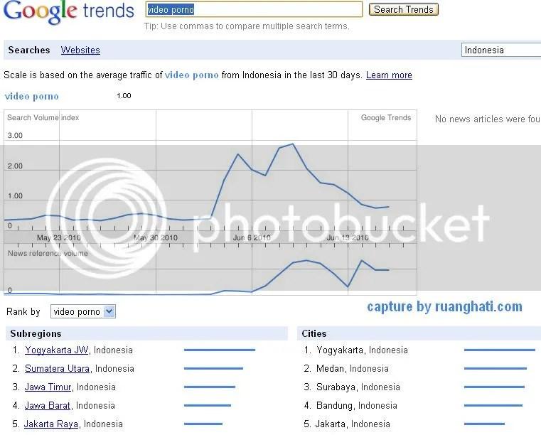 Trend di rentang waktu yang sama juga melonjak untuk pencarian kata kunci Video Porno hampir sama dengan melonjaknya pencarian di keyword Video Ariel dan Luna Maya