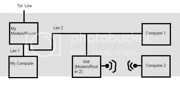Adding extra wifi (modem/router) to my already extended
