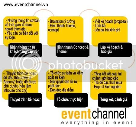 Quy trình tổ chức một sự kiện