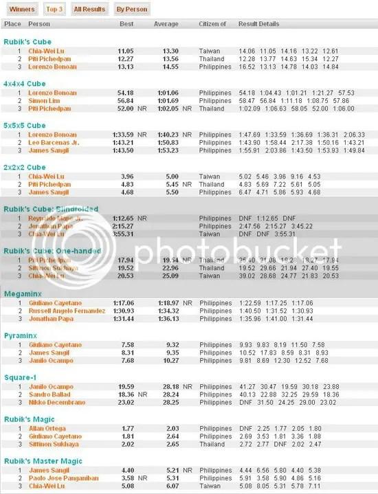 RCPO Top 3 Competitors