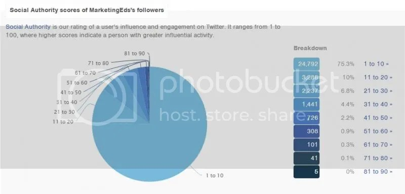 How to Find Influencers via Analyze Followers Function