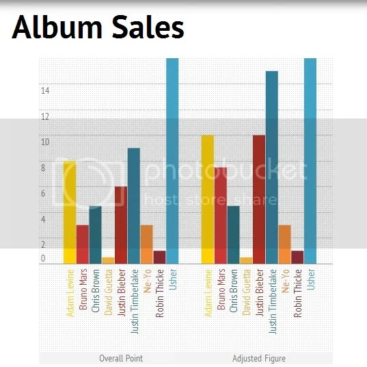 King of Pop based on Album Sales: Usher