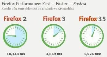 Perbandingan kinerja beberapa versi Firefox