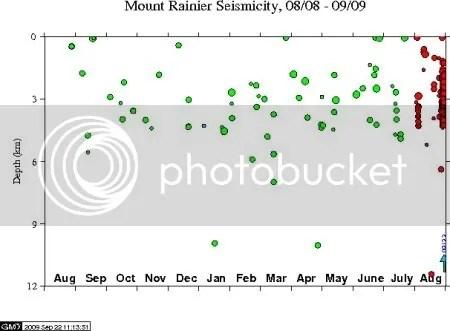 Mount Rainier seismicity 08/08 - 09/09