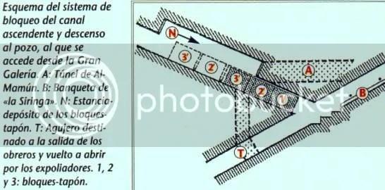 Esquema del sistema de bloqueo al canal ascendente